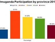What Value Does Umuganda Bring To Rwanda?