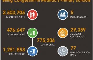 The Biting Congestion in Rwanda's Classrooms
