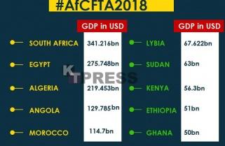 Africa's Biggest Economies That Signed AfCFTA