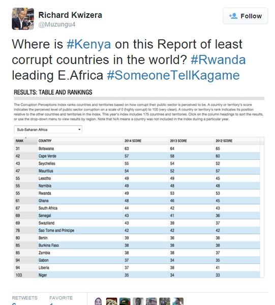 TWITTER TRENDING: Kenyans come to defense of Rwanda's Kagame