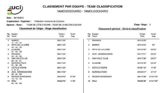 Rwanda Finishes 2nd In Tour de Cote d'Ivoire