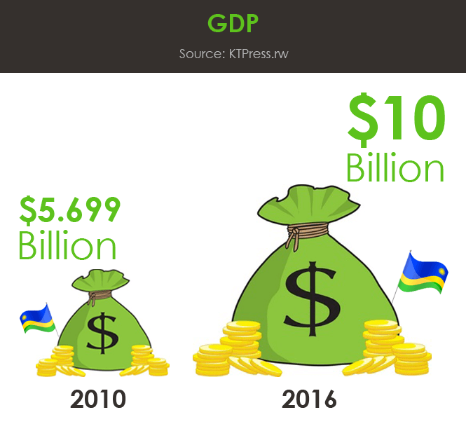 1-GDP