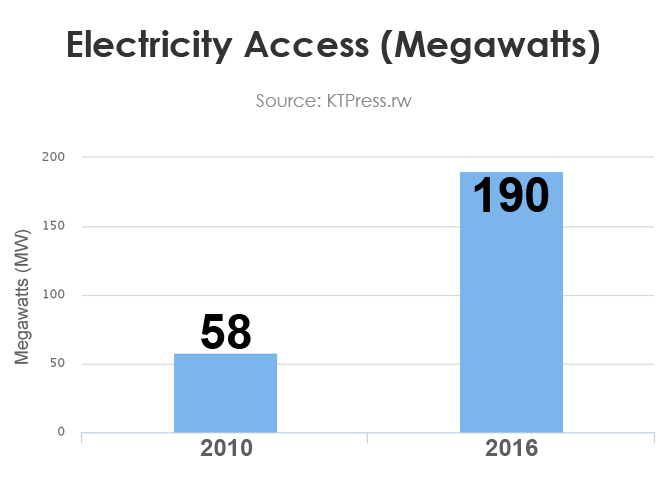 11-Electricity-Access