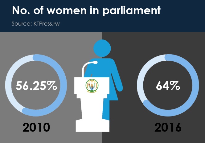 15-No-of-women-in-parliament