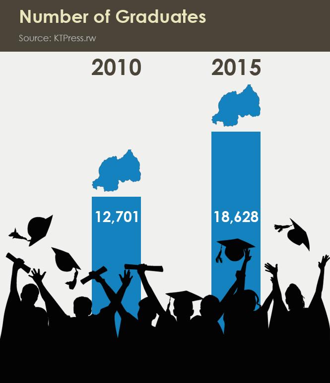 16-Number-of-Graduates