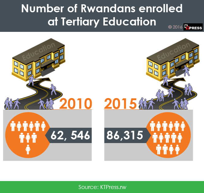 17-Number-of-Rwandans-enrolled-at-Tertiary-Education