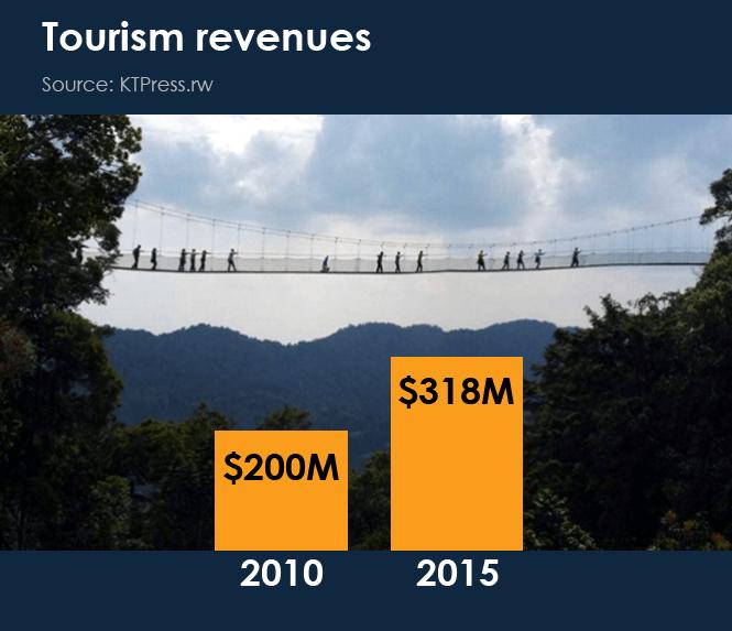 7-Tourism-revenues
