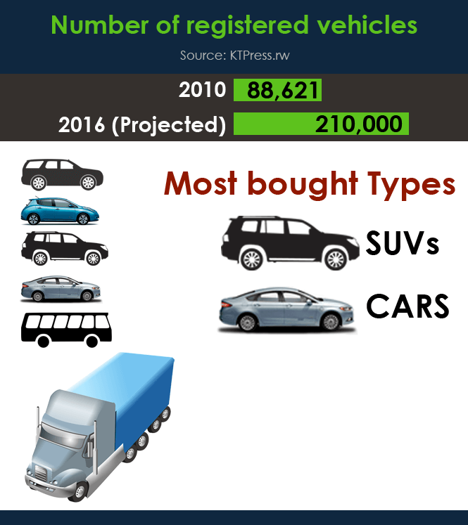 9-Number-of-registered-vehicles