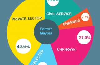 Tracking Former Mayors and Tough Performance Contracts