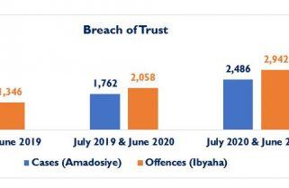 Breach of Trust, a New Emerging Offence in Rwanda – RIB