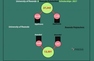 Rwanda Government Scholarship Applications on the Rise