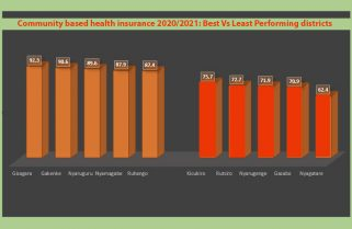 Community Health Insurance Subscription Hits 81.1% Amidst Covid-19