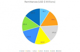 Rwanda Day Increased Remittances Back Home